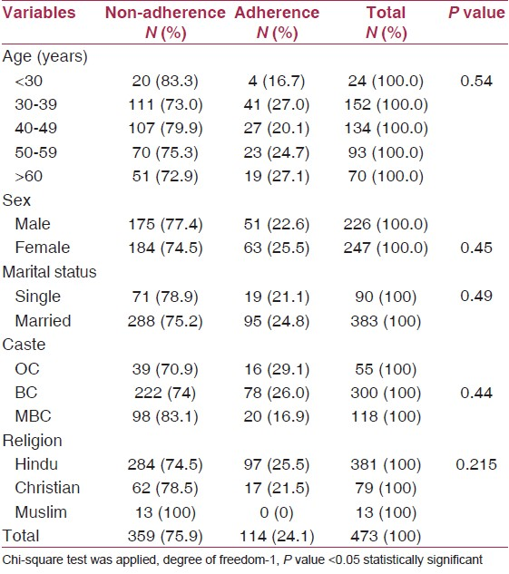 Table 1: Association between adherence and sociodemographic variables (<i>n</i> = 473)