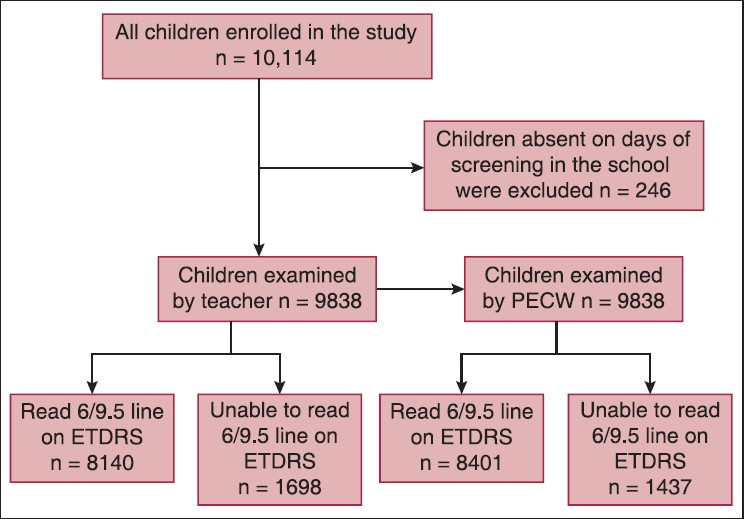 Figure 1: Flowchart showing the examination of children, the order of test execution and the number of patients undergoing the evaluation and outcome of the test for 6/9.5 vision level as cut-off. The other vision level as cut-off i.e. 6/12 and 6/15 had similar methodology