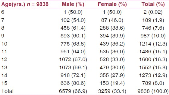 Table 1: The age and gender distribution of the study population