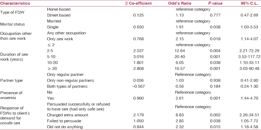 Table 4: Multivariate analysis for predictors of sexually transmitted infection
