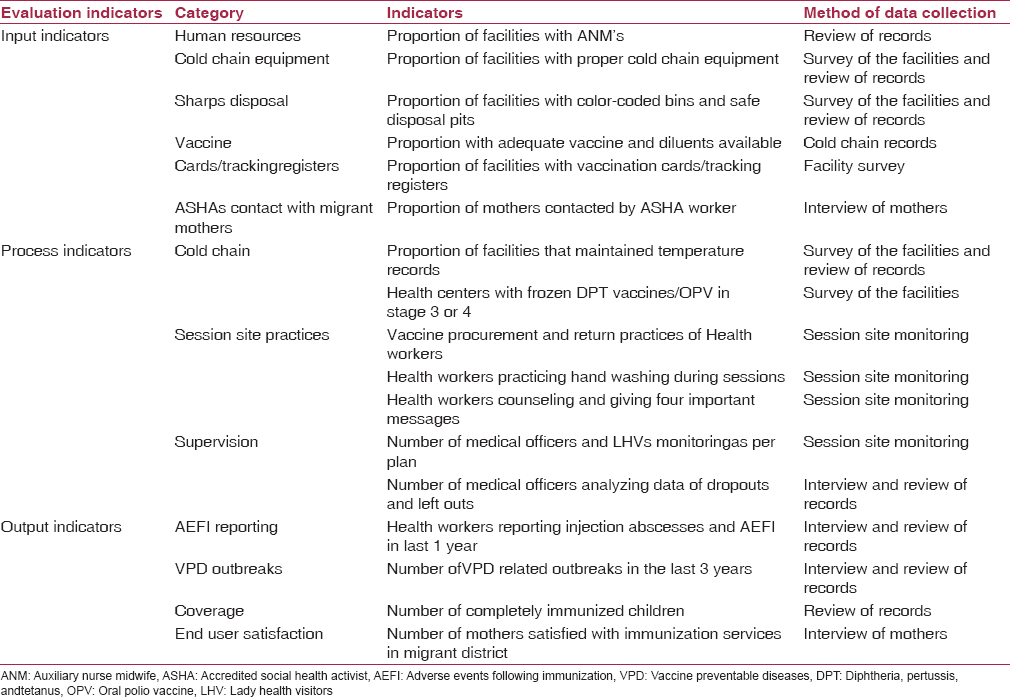 Table 1: Key input, process, and output indicators for evaluation of Universal Immunization Progrmme (UIP) in two blocks, Haridwar, Uttarakhand, India, 2012