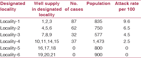 Table 2: Attack rate of cholera according to the source of water supply, in Ranzole, Medak, Andhra Pradesh, India, August 2013