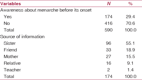 Table 1: Awareness and sources of information about menarche before its onset