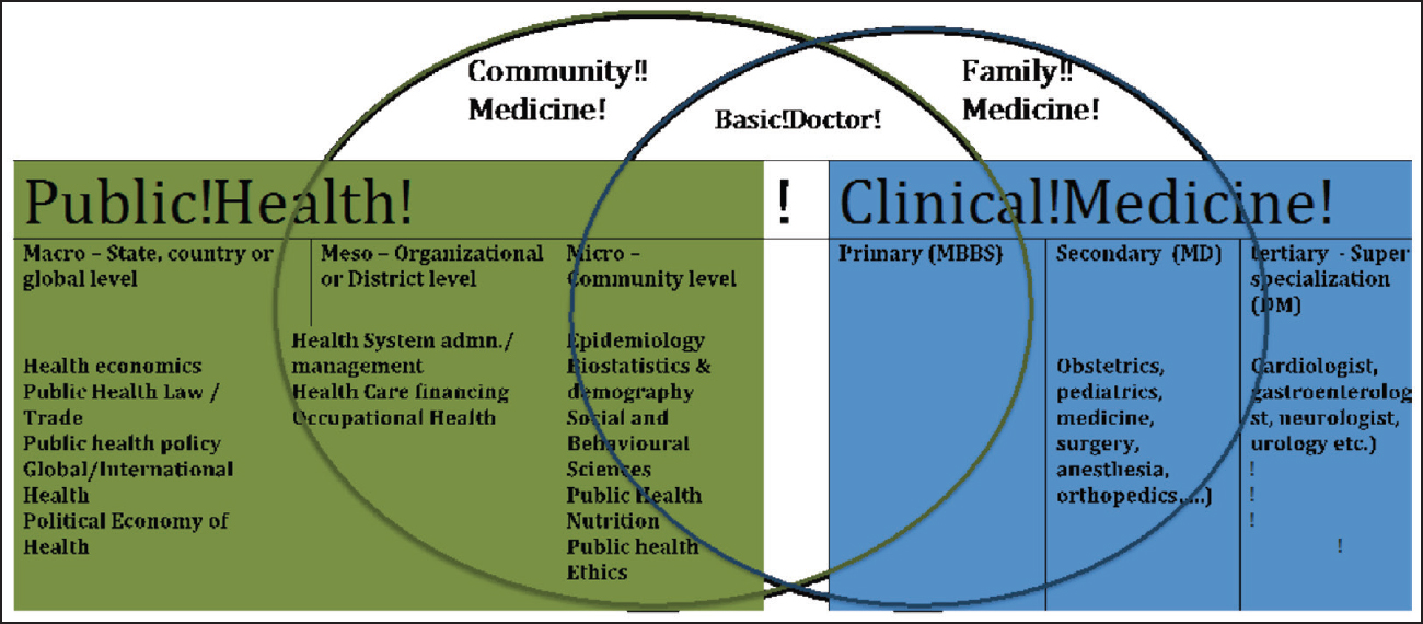 Figure 1: A model to understand overlaps between community medicine, public health and family medicine