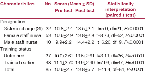 Table 2: Impact evaluation through pre and post training scores (<i>N</i> = 85)