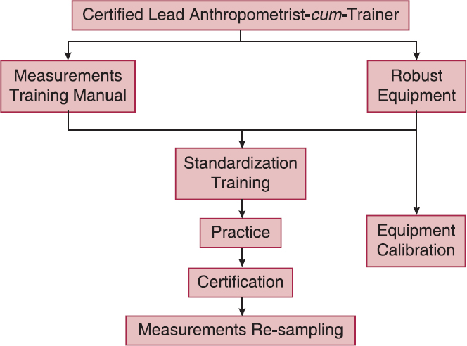 Figure 1: Conceptual framework for a quality assurance protocol in anthropometric measurements