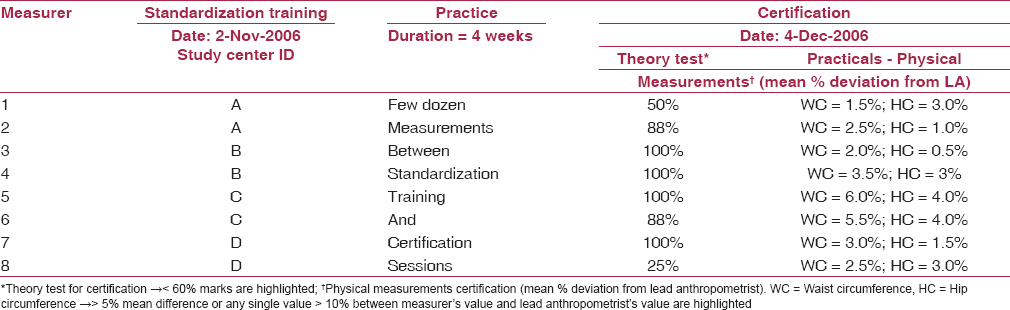 Table 3: Sample report of certification of measurers against lead anthropometrist (LA)