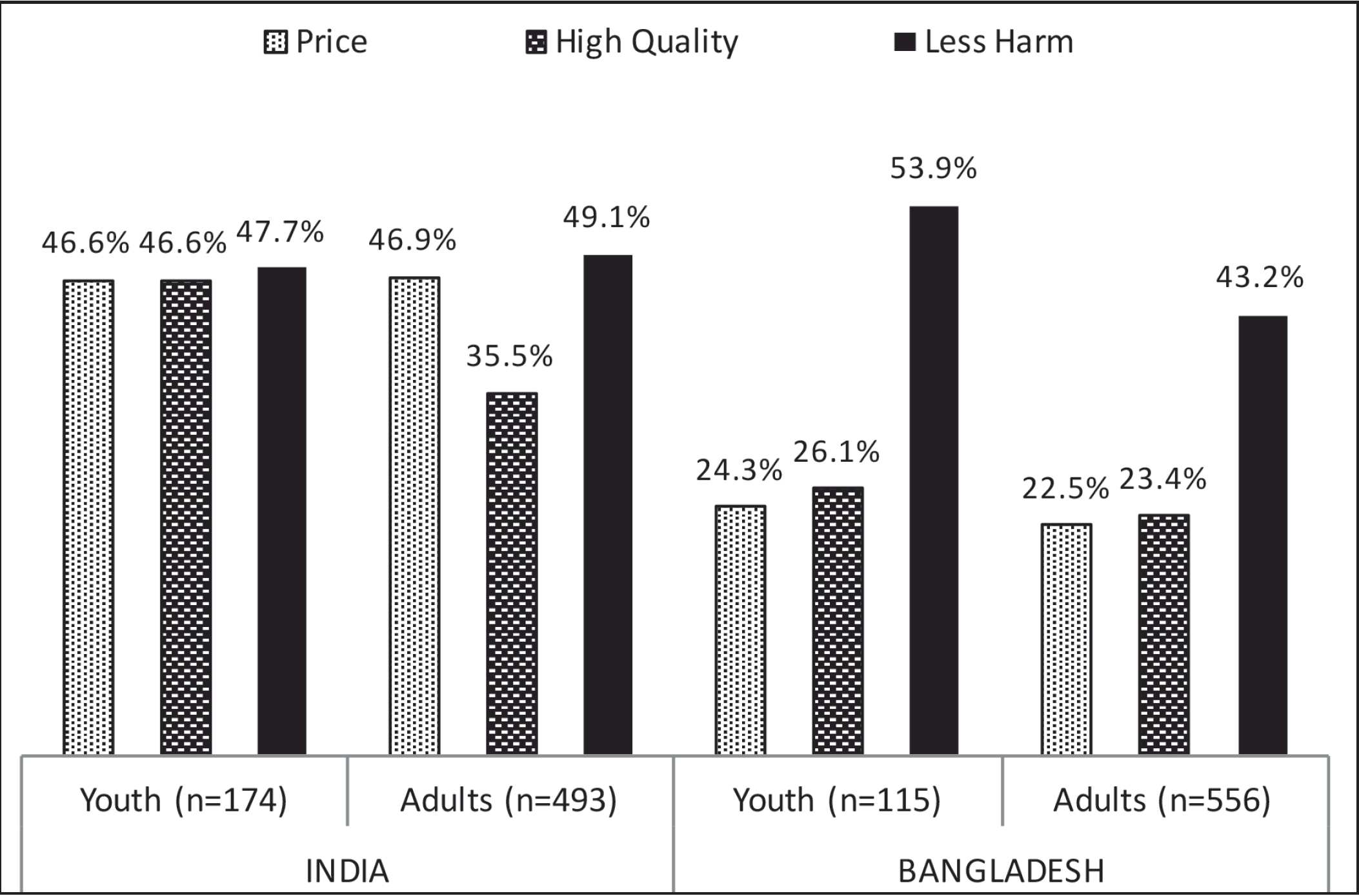 Patterns of use and perceptions of harm of smokeless tobacco