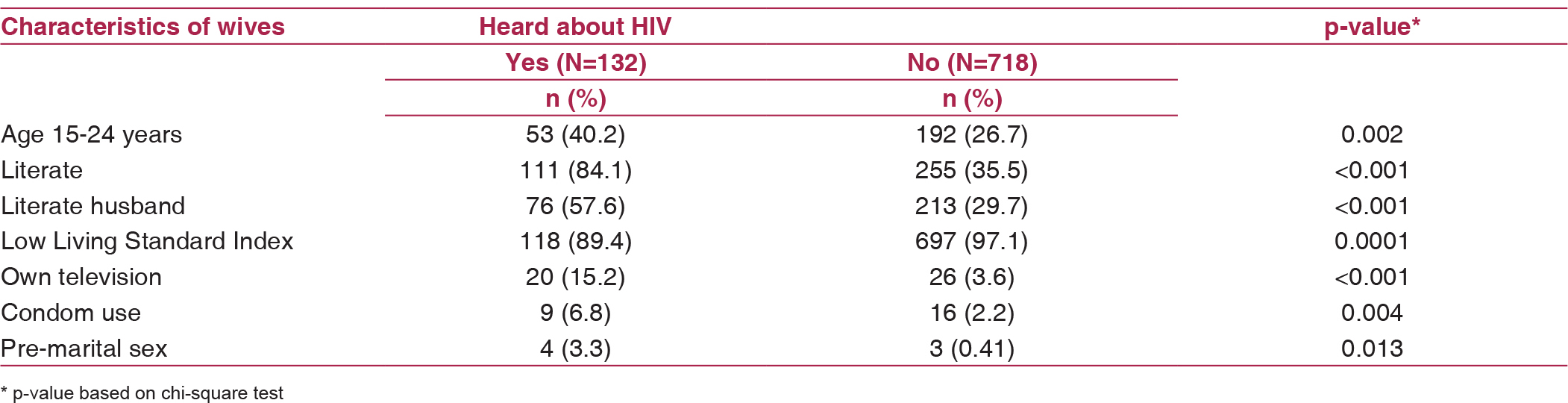 Table 3: Distribution of selected characteristics of wives according to awareness about HIV among wives of migrant workers