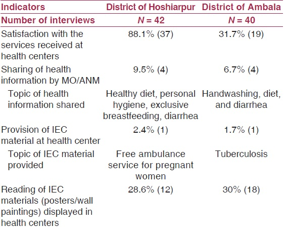 Table 2: Key findings of the exit interviews at the facility level
