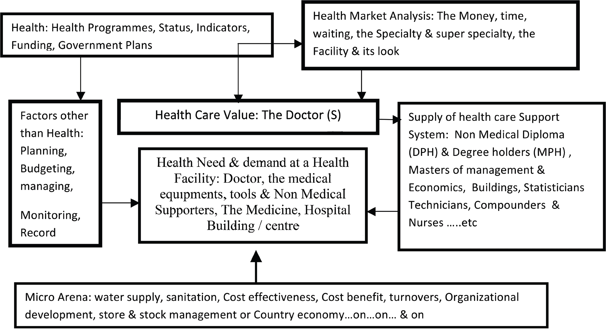 Non-health subjects in Community Medicine: How much healthy