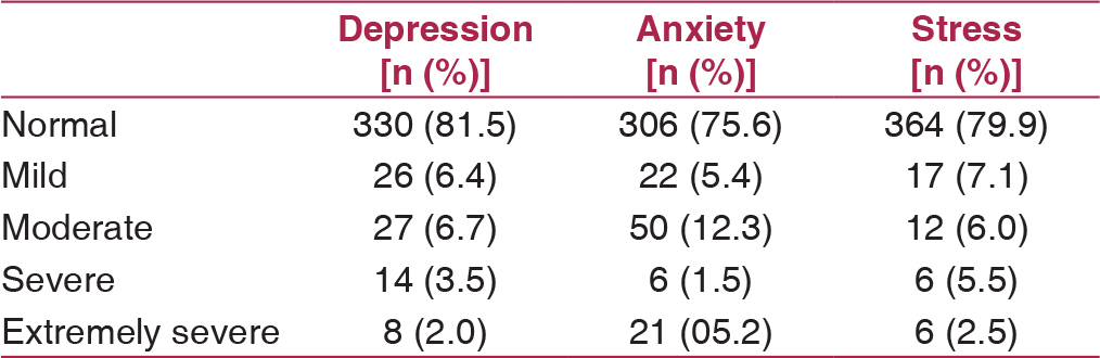 Table 1: Prevalence of depressive, anxiety, and stress symptoms