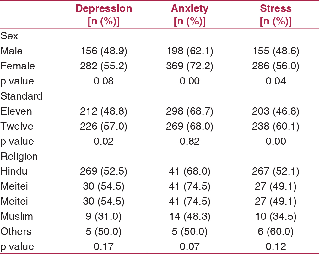 Depression, anxiety and stress among higher secondary school