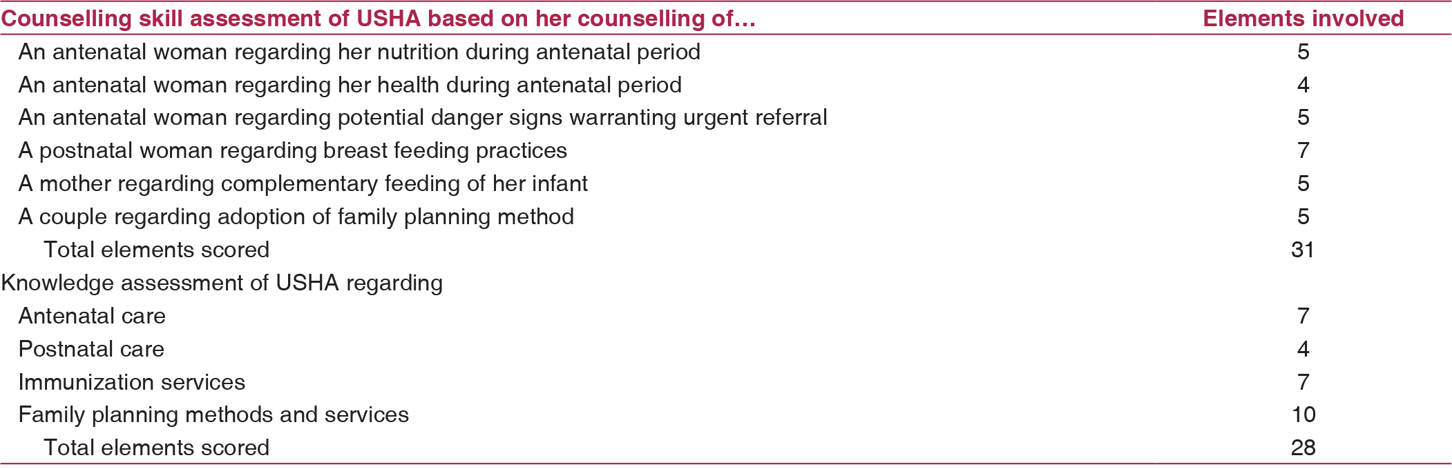 Table 1: Scoring elements used for assessment of counseling skills and knowledge of USHA