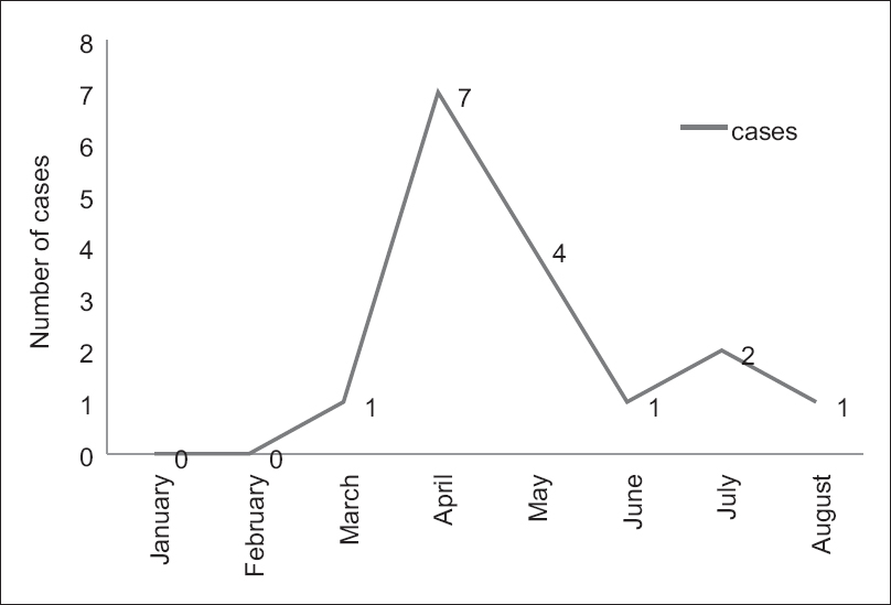 Figure 1: Epidemic curve depicting trend of syphilis in the year 2014 (rapid plasma reagin reactivity)