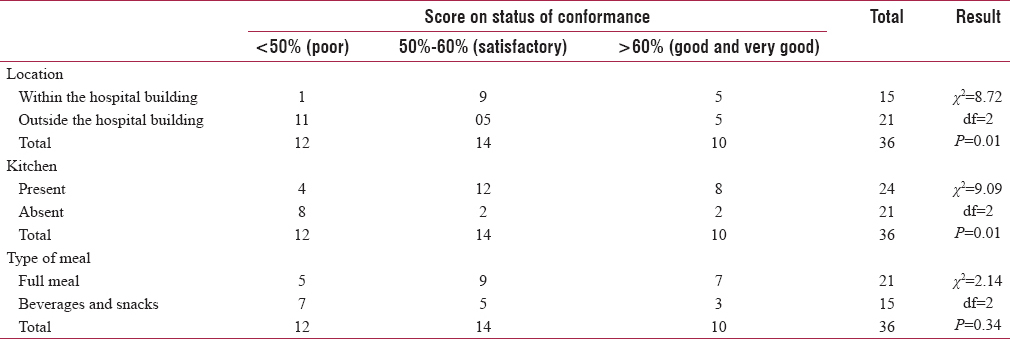 Table 3: Physical determinants of status of conformance of eating establishments to the Food Safety and Standards Regulations 2011