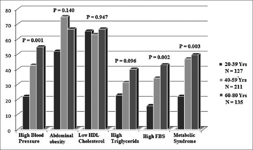 Figure 1: Age-specific prevalence of metabolic syndrome components. High FBS: High fasting blood sugar