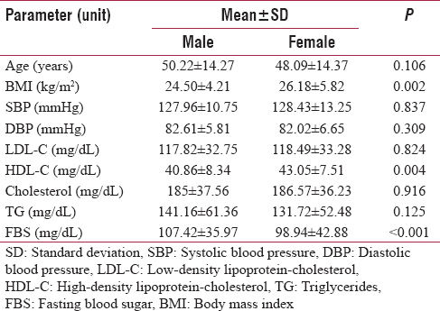Table 1: Gender specific comparison of anthropometric and biochemical variable