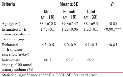 Table 2: Estimation of urinary sodium and creatinine excretion among the study individuals