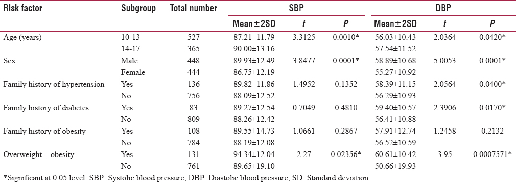 Table 1: Association between risk factors and elevated systolic blood pressure and elevated diastolic blood pressure