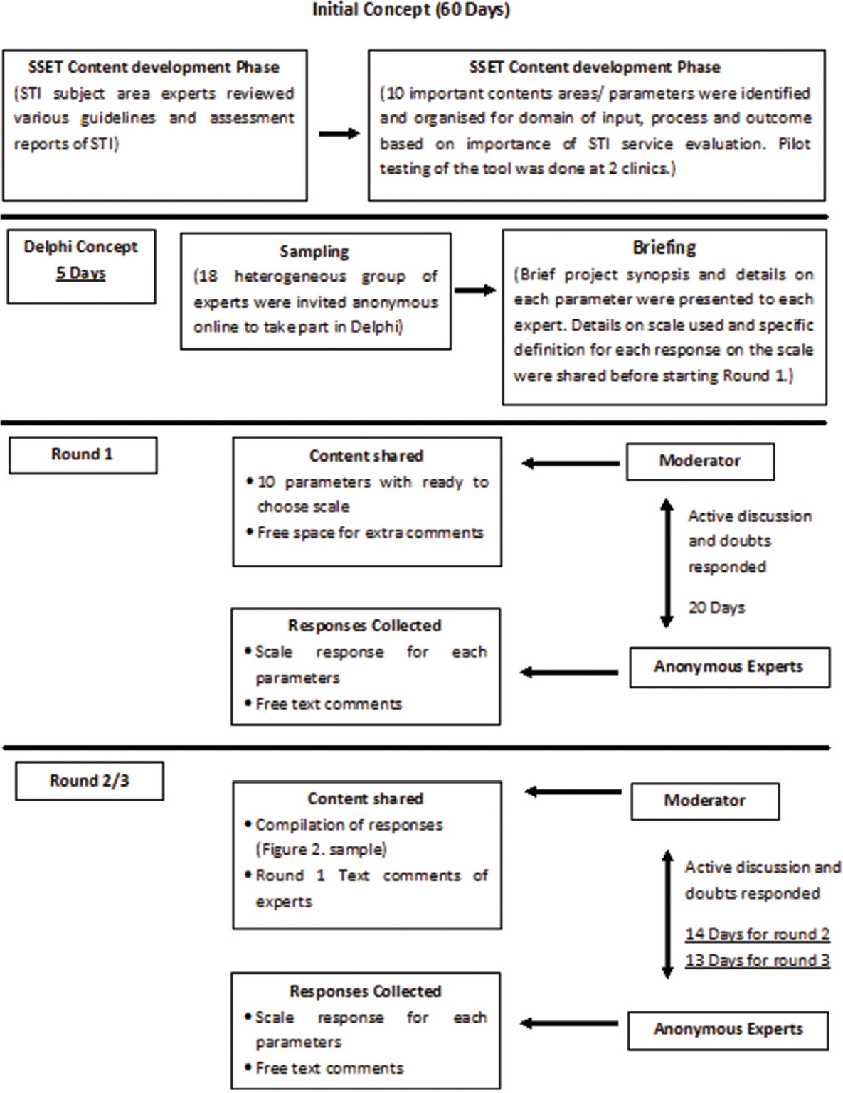 Figure 1: Sexually transmitted infection service evaluation tool development workflow