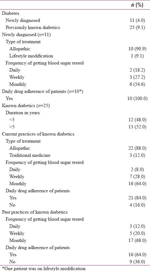 Table 1: Self-reported medication, blood glucose monitoring practices, and control of diabetic tuberculosis patients