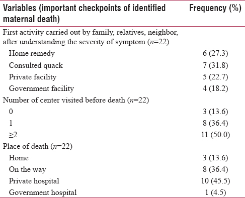 Table 3: Distribution of important sensitive points, identified through pathway analysis of identified maternal deaths