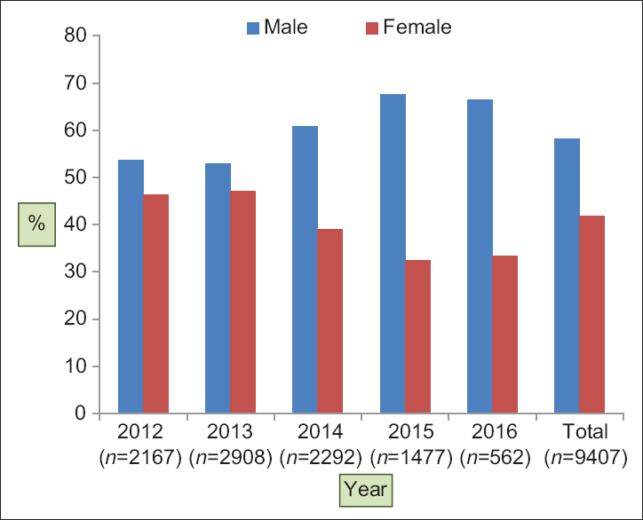 Figure 1: Year and sex wise distribution of patients attending reproductive tract infection/sexually transmitted infection clinic