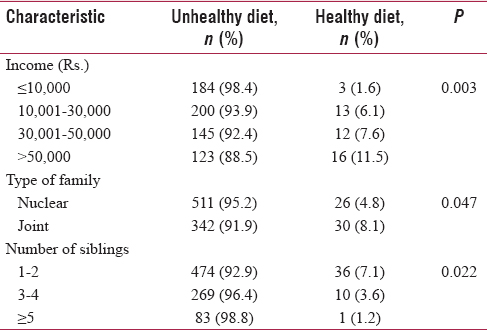 Table 3: Association between selected sociodemographic characteristics with type of diet