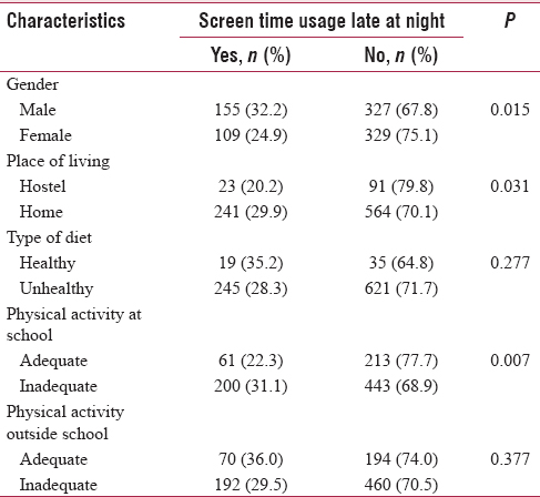 Table 4: Association between selected sociodemographic characteristics with screen time usage late at night