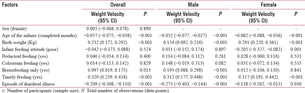 Predictors of weight velocity in the first 6 months of life