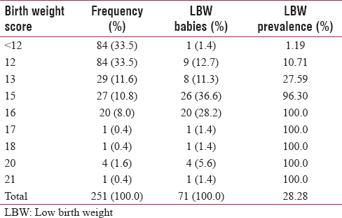 Antenatal risk scoring scale for predication of low birth