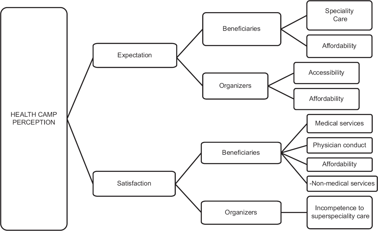 Figure 2: Conceptual model on the findings of the study