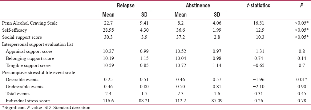 Table 4: Factors associated with relapse