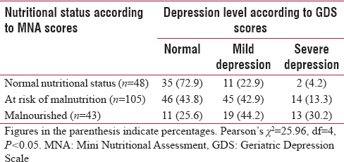 Table 2: Distribution of elderly women according to their Mini Nutritional Assessment scores and level of depression (<i>n</i>=196)