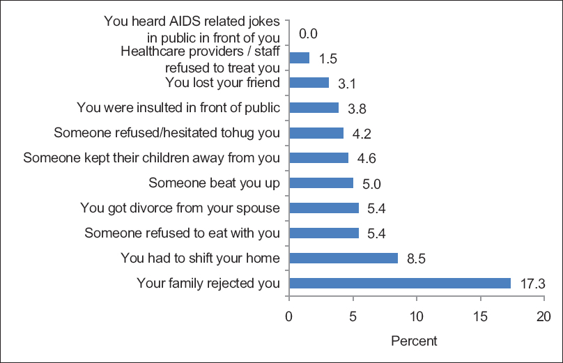 Figure 1: Discrimination experienced by women living with HIV attending an antiretroviral therapy center in a tertiary care hospital in Gujarat, Western India (<i>n</i> = 135)