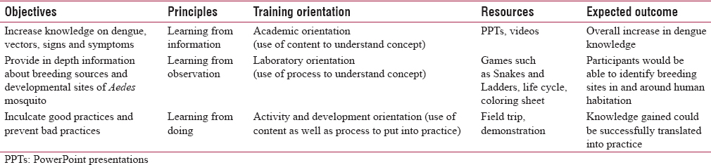 Table 1: Overview of the learning principles and training modalities used for designing the training materials for school intervention