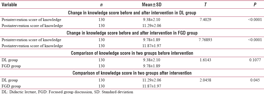 Table 2: Efficacy of focused group discussion over didactic lecture method on knowledge related to menstruation