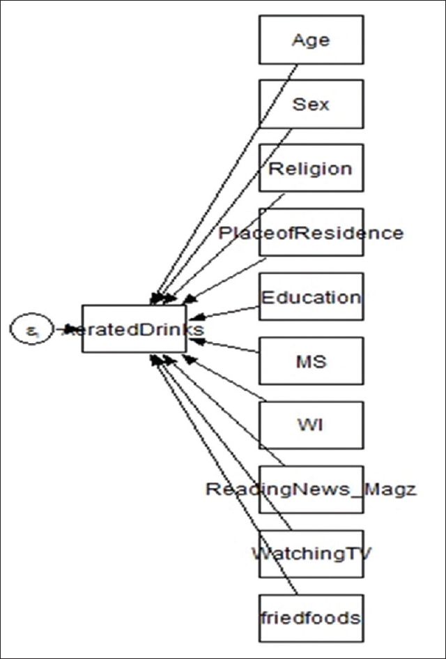 Figure 1: Generalized structured equation model-based path diagram derived from multiple logistic regression
