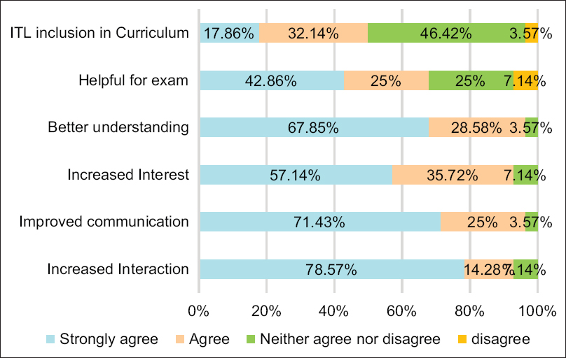 Figure 2: Perception of students toward the effect of interactive teaching and learning sessions on the Likert scale