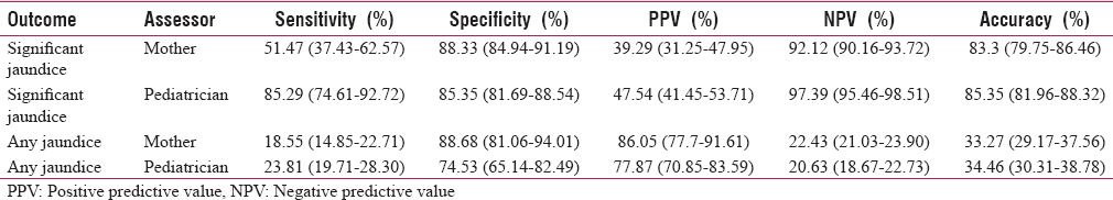 Table 1: Predictive ability of jaundice by mother and caregiver (<i>n</i>=505)
