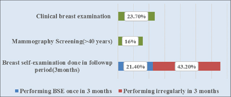 Figure 1: Impact of health educational intervention