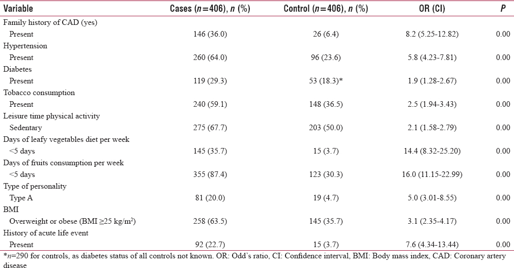 Table 2: Risk factor profile of cases and controls