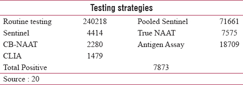 Table 2: Testing strategies with counts - Kerala state (as on 12.7.20)