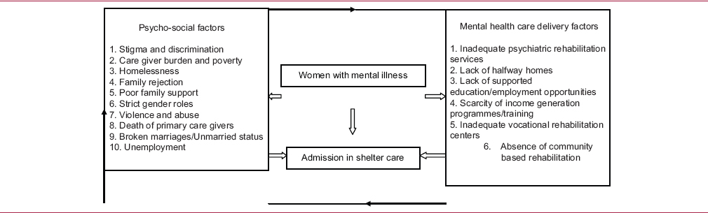 Table 2: Factors leading for admission in shelter care homes