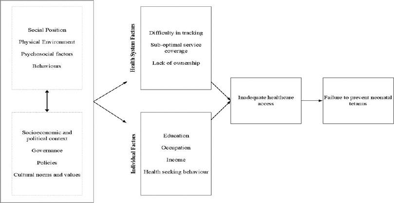 Figure 1: Framework of social determinants of neonatal tetanus