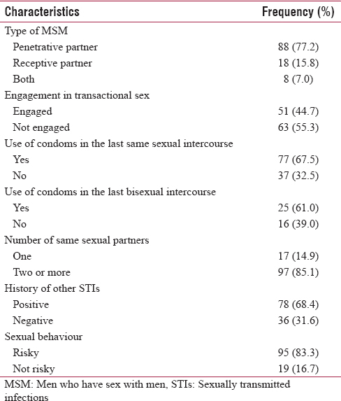 Table 2: Sexual behaviors of the respondents (<i>n</i>=114)