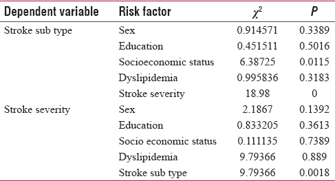 Table 1: Association of risk factors with stroke subtype and severity