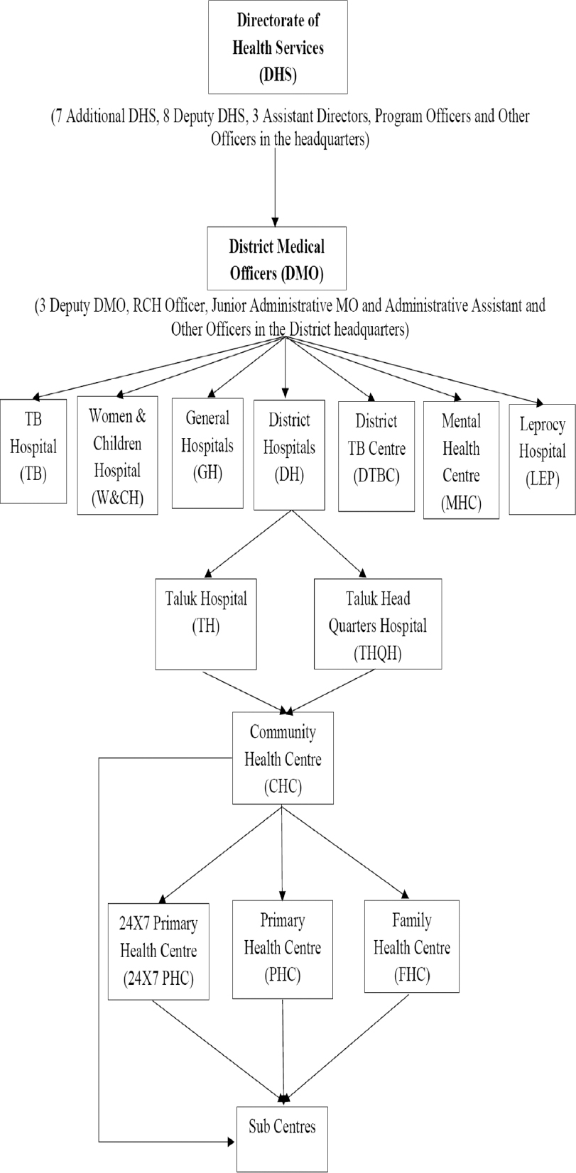 Figure 1: Kerala's primary health-care organizational structure Source: Created model after going through different literatures