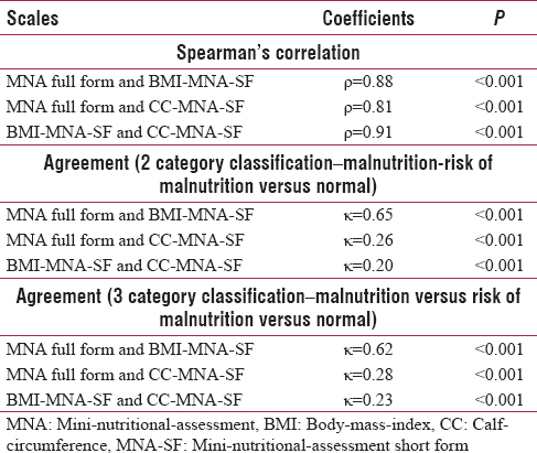 Table 2: Measurement of Spearman's correlation coefficient and agreement between mini-nutritional-assessment full form and mini-nutritional-assessment short-form (<i>n</i>=279)